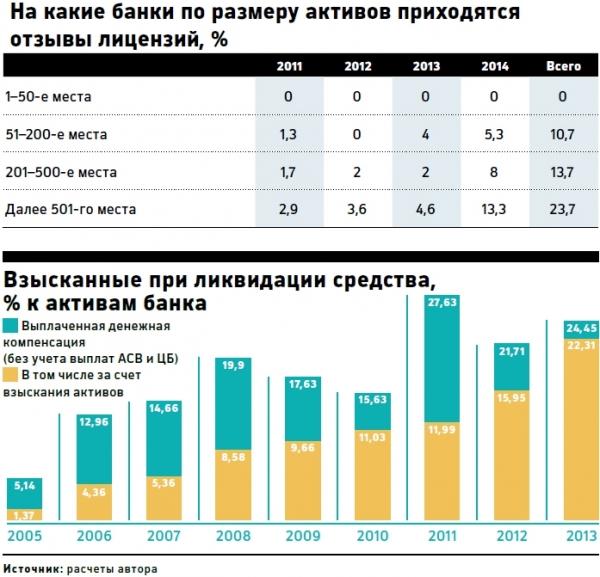 Дорогие банкроты: сколько российских банков оказалось в зоне риска