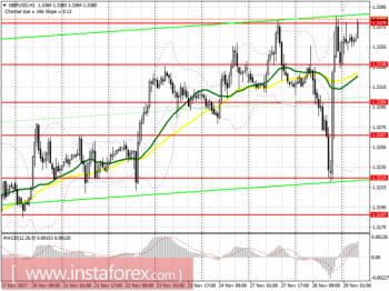 Торговый план на европейскую сессию 29 ноября EUR/USD и GBP/USD