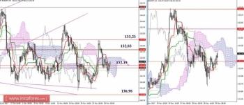 Дневной обзор GBP/JPY и EUR/JPY на 29.11.17. Индикатор Ишимоку