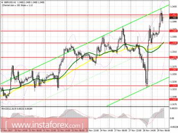 Торговый план на американскую сессию 29 ноября EUR/USD и GBP/USD