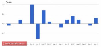 Евро продолжит рост в 2018 году