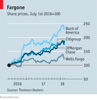 Уэллс Фарго страдает редким наказания—ограничение на активы