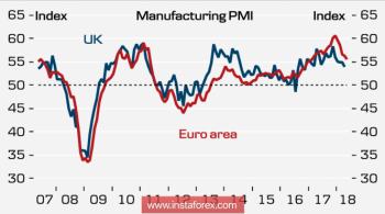 Евро и фунт продолжают падение