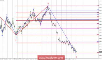 Волновой анализ GBP/USD за 28 мая. Вторая неудачная попытка прорыва 33 фигуры
