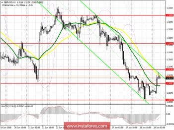 Торговый план на европейскую сессию 29 июня GBP/USD