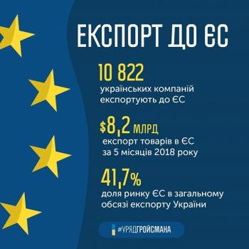 В ЕС работают более 10 тысяч компаний из Украины