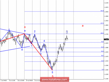 Волновой анализ EUR/USD за 29 августа. Евро удерживает завоеванные позиции