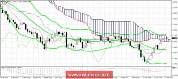 EUR/USD: завтра для евро важный день
