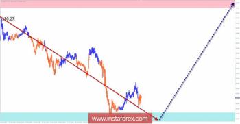 Упрощенный волновой анализ. Обзор EUR/JPY на неделю от 19 октября