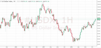 Доллар не рекомендуют продавать даже те эксперты, которые прогнозируют его ослабление