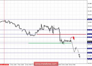 Фрактальный анализ по основным валютным парам на 16 ноября