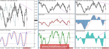 GBP/USD 12 ноября - рекомендации технического анализа