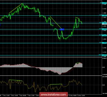 Анализ Дивергенций GBP/USD на 14 ноября. Фунт стерлингов готов к новому падению