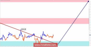 Упрощенный волновой анализ. Обзор EUR/JPY на неделю от 16 ноября