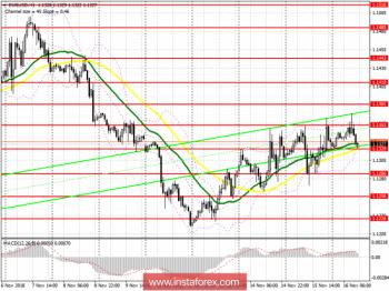 EUR/USD: план на американскую сессию 16 ноября. Покупатели евро выдохлись, а данные по инфляции не поддержали тренд