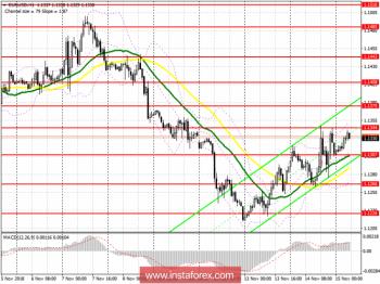 EUR/USD: план на европейскую сессию 15 ноября.  Евро может продолжить рост на фоне прогресса по соглашению Brexit