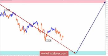 Упрощенный волновой анализ USD/JPY на неделю, от 10 декабря