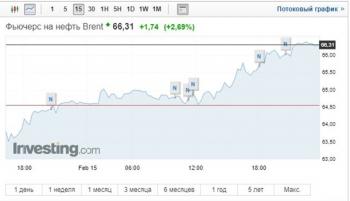 Цены на нефть превысили 66 долларов