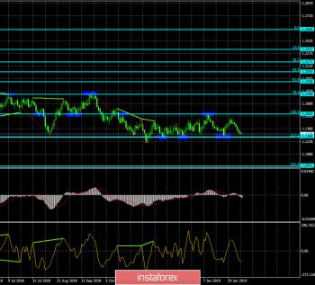 Анализ Дивергенций EUR/USD на 11 февраля. Пара продолжает медленно ползти вниз