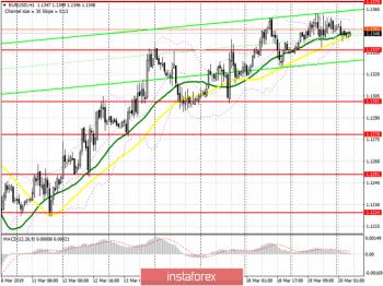 EUR/USD: план на европейскую сессию 20 марта. Трейдеры ждут новых сигналов от Федеральной резервной системы США