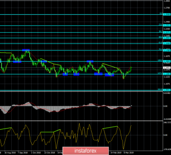 Анализ Дивергенций EUR/USD на 21 марта. ФРС помог евровалюте