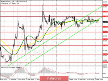 GBP/USD: план на европейскую сессию 20 марта. Данные по инфляции в Великобритании могут навредить фунту