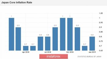 USD/JPY: Федрезерв и японская инфляция вернут пару к жизни