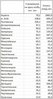 Определены самые богатые регионы Украины