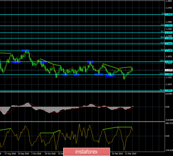 Анализ Дивергенций EUR/USD на 22 марта. Медвежья дивергенция давит на позиции евро