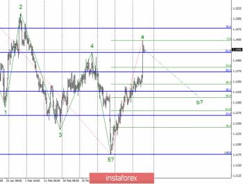 Волновой анализ EUR/USD за 21 марта. Евро готов завершить волну а