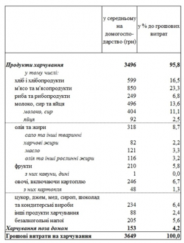 Госстат назвал расходы украинцев на продукты