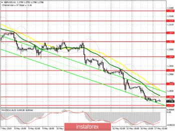 GBP/USD: план на европейскую сессию 17 мая. Покупатели фунта ждут подходящий момент