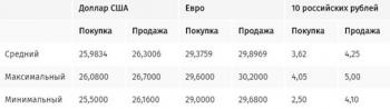 Доллар в обменниках Киева продолжает падать