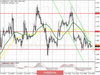 GBP/USD: план на европейскую сессию 14 июня. Фунт может возобновить крупное падение