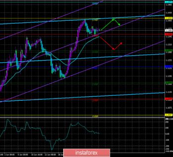 Обзор EUR/USD. 28 июня. Прогноз по системе «Каналы регрессии». Валютный рынок полностью сосредоточился на предстоящей встрече