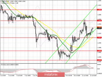 GBP/USD: план на европейскую сессию 12 июля. У покупателей фунта ряд трудностей с сопротивлением 1.2565