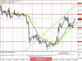 EUR/USD: план на европейскую сессию 12 июля. Инфляция в США спасла доллар от нового падения