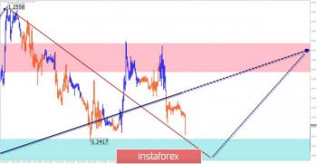EUR/USD, GBP/USD. Упрощенный волновой анализ и прогноз на 26 июля