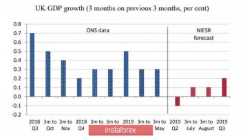 ФРС отказывается от правила Филипса. Доллар получает позитивный сигнал, EUR и GBP завершают коррекционный рост