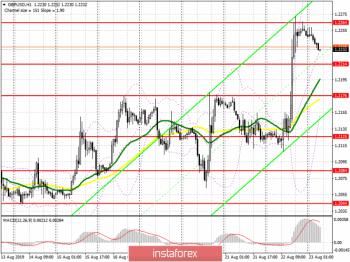 GBP/USD: план на европейскую сессию 23 августа. У фунта есть 30 дней на продолжение роста