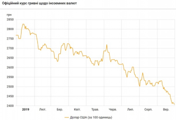 С начала года курс доллара упал на 13%