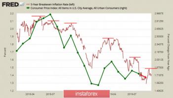 Тема импичмента отдвигает на второй план приближение рецессии. Доллар укрепляется, EUR  и GBP под давлением
