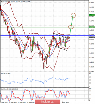 Рынки замерли в ожидании дальнейшего развития событий (пока сохраняется вероятность повышения пар EURUSD и NZDUSD)