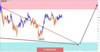 Упрощенный волновой анализ GBP/USD, USD/JPY на 25 октября