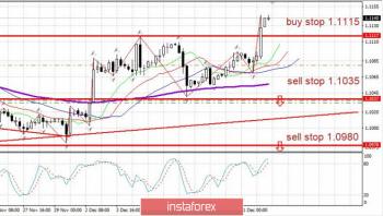 Торговый план 12.12 EURUSD. Евро вырос на ФРС. Впереди важнейшие события