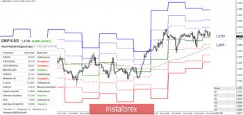 EUR/USD и GBP/USD 24 июля – рекомендации технического анализа