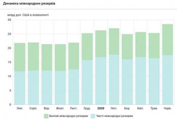 Валютные резервы Украины превысили $28 млрд
