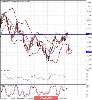 Борьба между восстановлением экономик и COVID-19 приводит к затянувшемуся периоду консолидации на валютном рынке (ожидаем