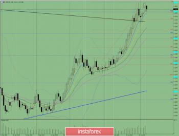 Индикаторный анализ. Дневной обзор на 7 августа 2020 по валютной паре EUR/USD